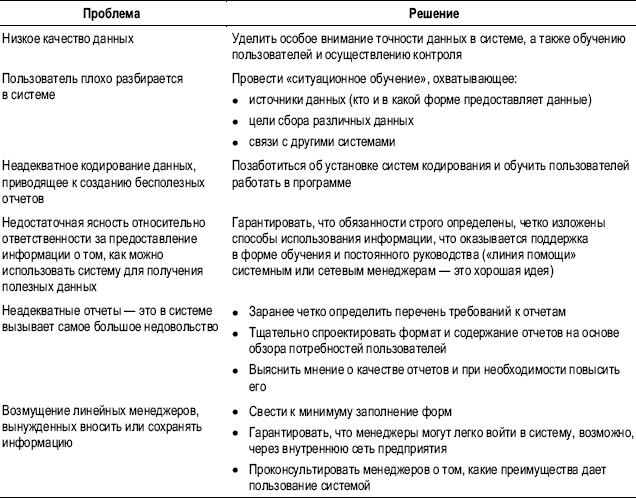 Практика управления человеческими ресурсами