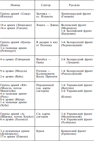 План «Барбаросса».