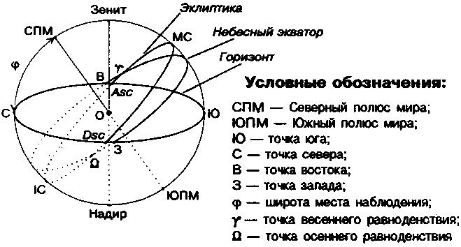 Венера в Водолее — Венера в знаках — Планеты в знаках зодиака — Библиотека — Звёздный Клуб 535