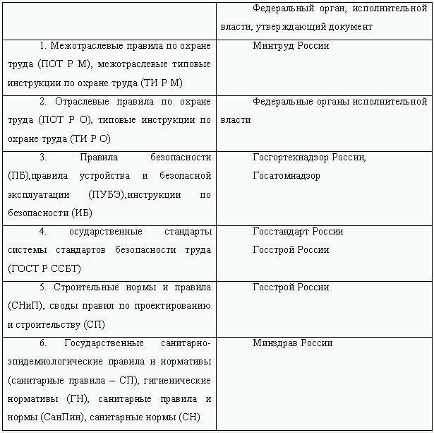 Инструкция по технике безопасности и охране труда по строительству