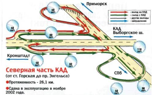 дорога Санкт-Петербурга.