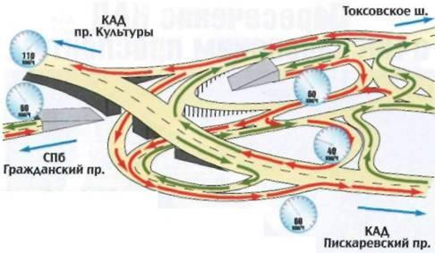 Кольцевая автомобильная дорога