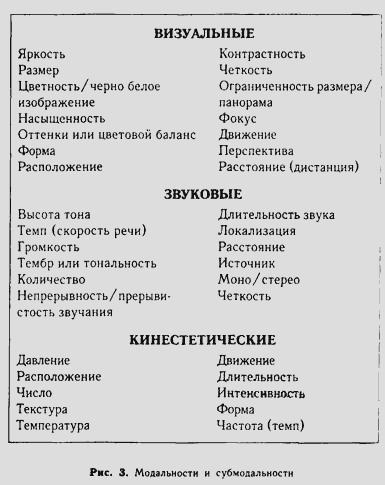 Техники нлп в схемах и правилах