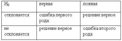 Ответы на экзаменационные билеты по эконометрике