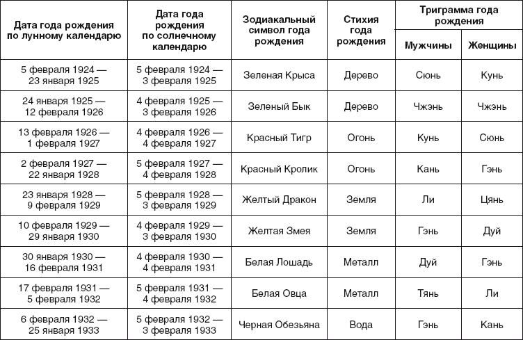 Соотношение знака зодиака и года рождения