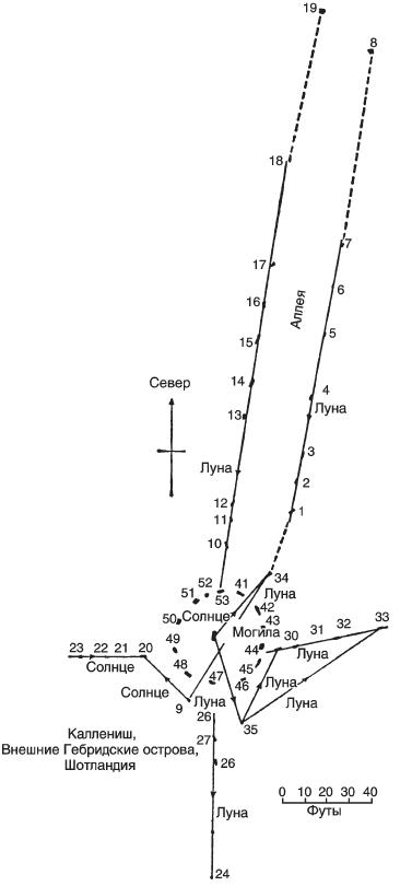 Расшифрованный Стоунхендж. Обсерватория каменного века