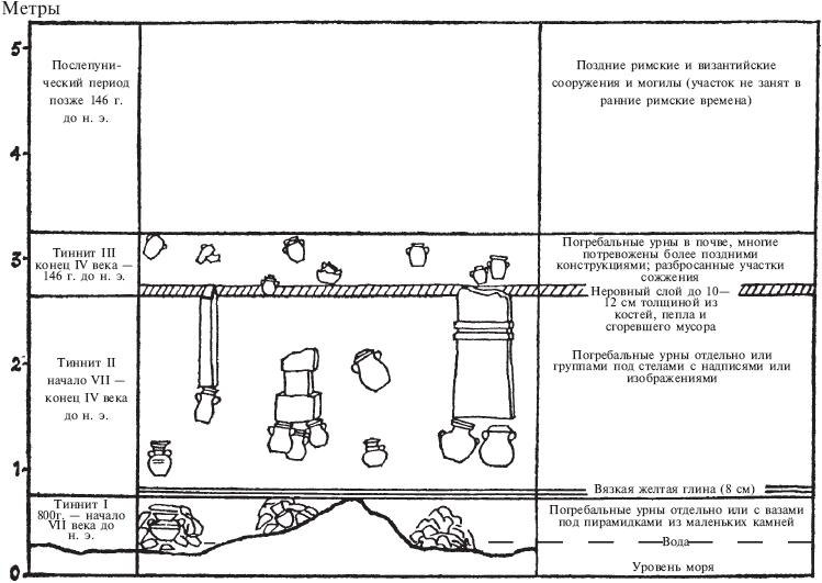 Основатели Карфагена