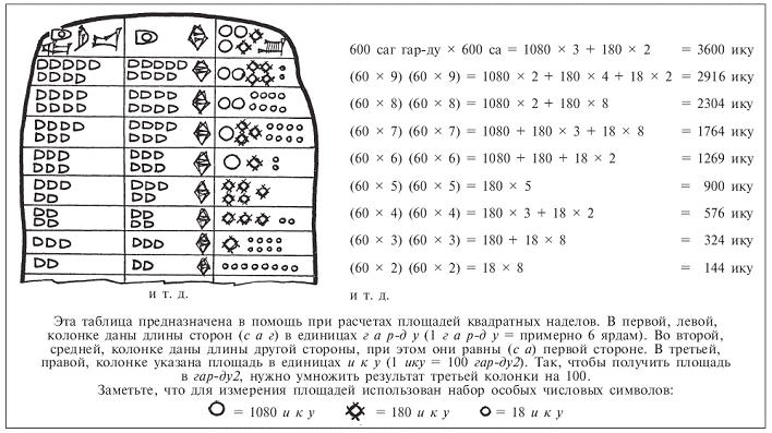 Словарь шумерский язык