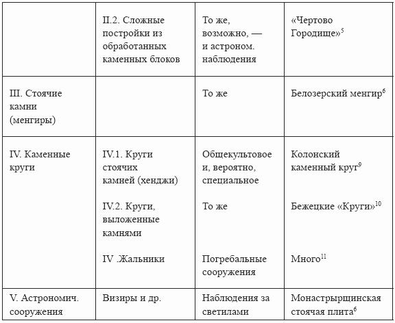 Книга: Мегалиты Русской