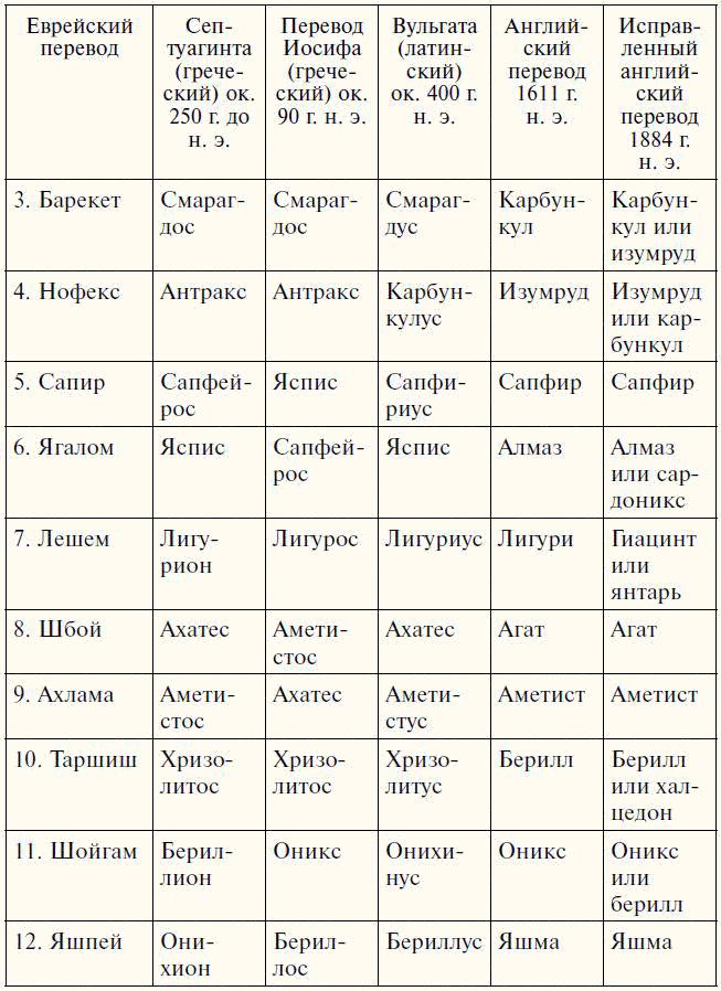Ювелирные камни  и названия