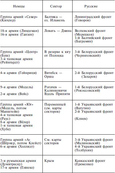 Книга: План «Барбаросса».
