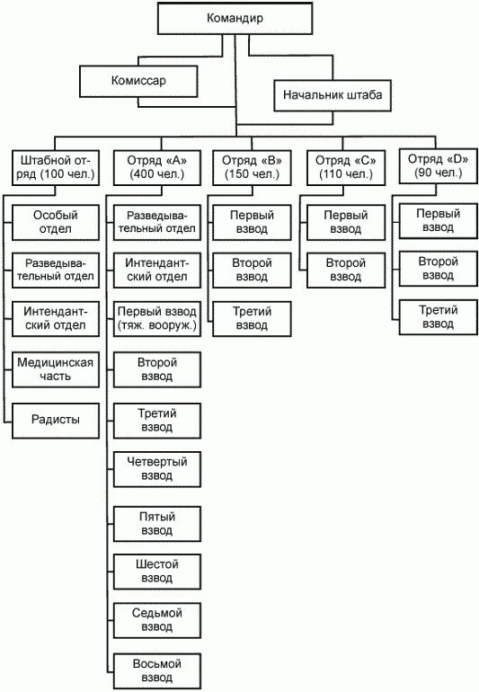 Советские партизаны. Легенда и действительность. 1941–1944