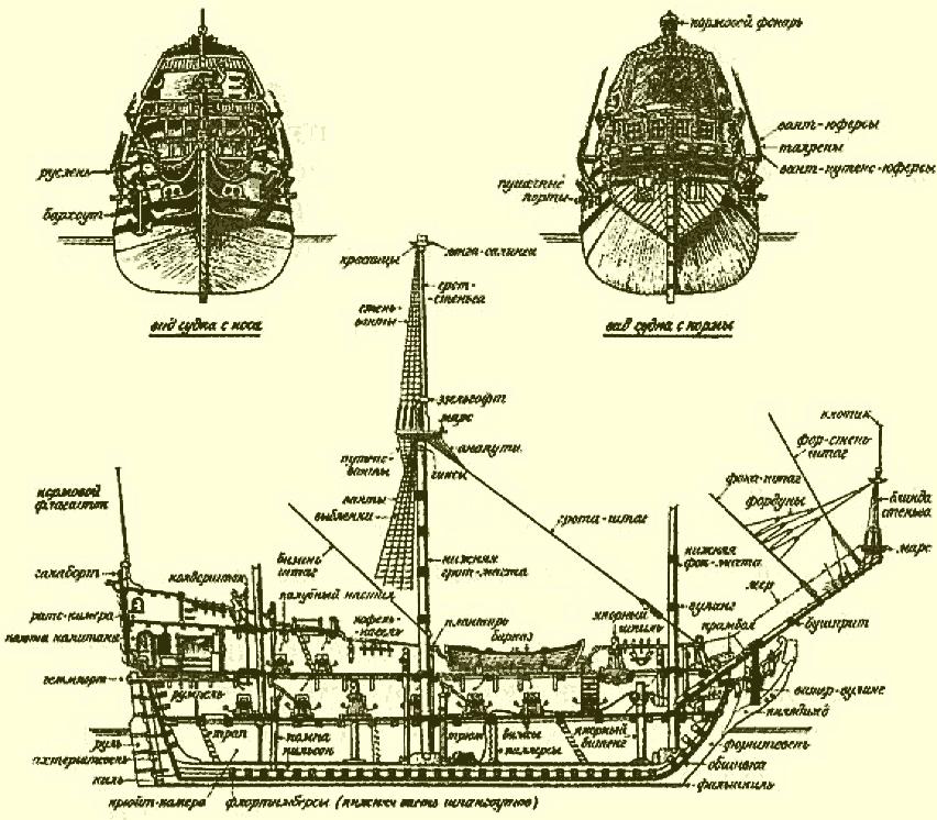 совокупность судовых снастей корсары