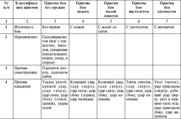 Русский рукопашный бой в 10