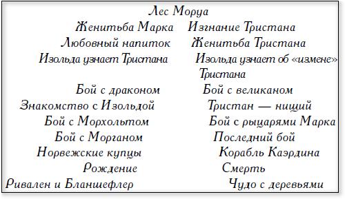 Книга: Средневековые легенды и