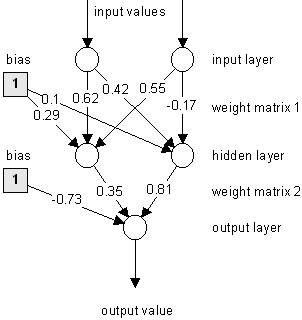 Arpsychology and structured design of artificial intelligent systems