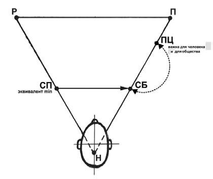 Первая схема моделирования