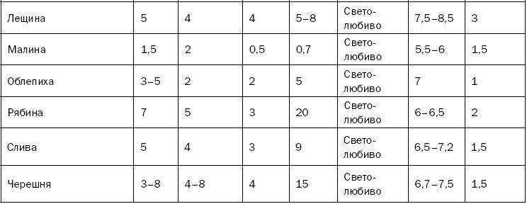 Свойства, состав и типы почв / Как повысить плодородие почвы