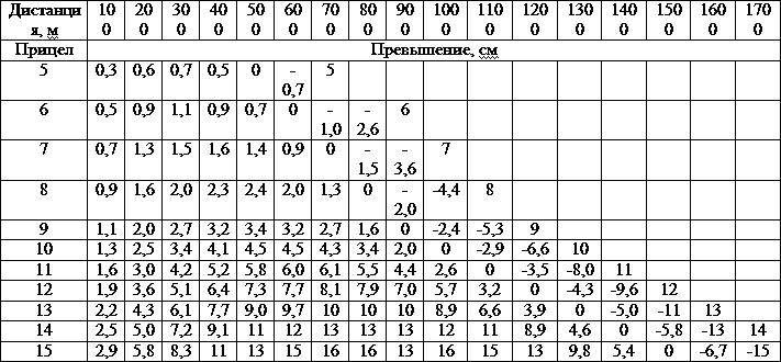 ак баллистическая таблица