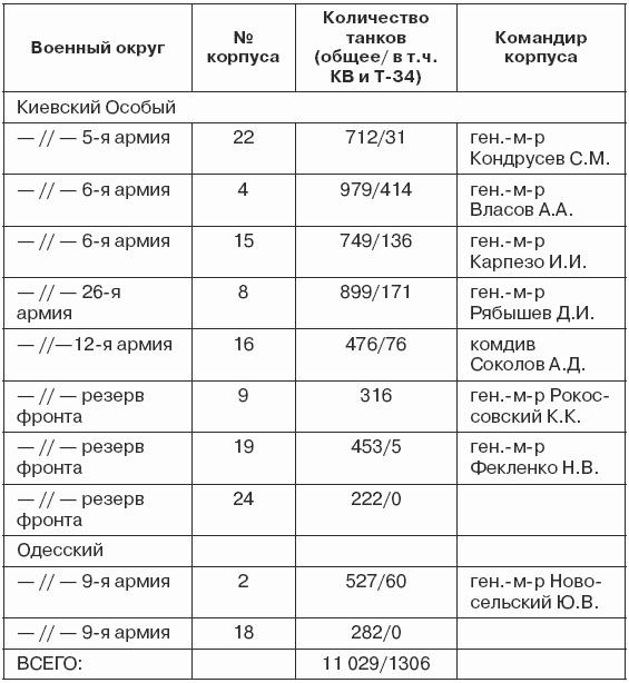 Великой Отечественной