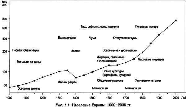 Население европы в средние века монеты татаро монгольского ига цена