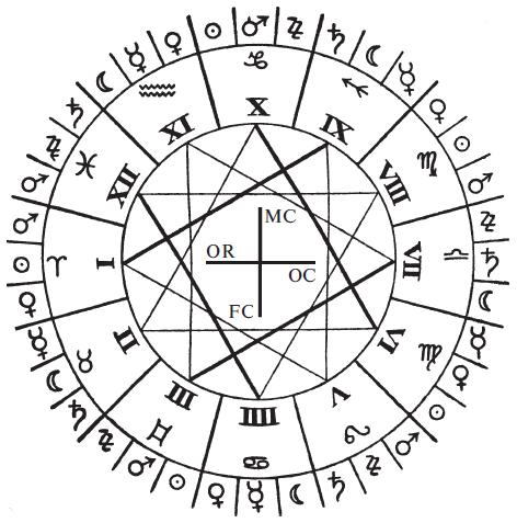 Схема деления зодиака на