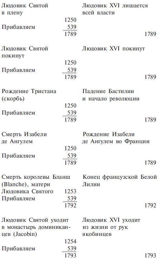 знаки зодиака по числам: