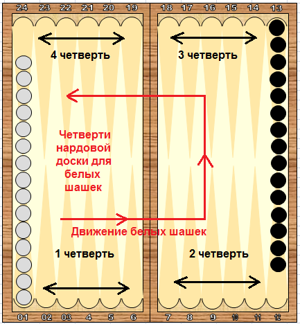 Справочник по длинным нардам.