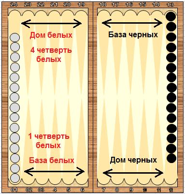 инструкция к игре в нарды - фото 8