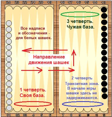 инструкция к игре в нарды - фото 6