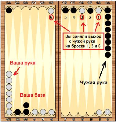 Справочник по длинным нардам. Теория и практика игры