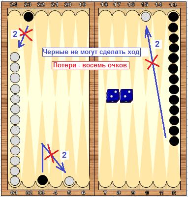 igra-v-nardi-pravila-dlinnie