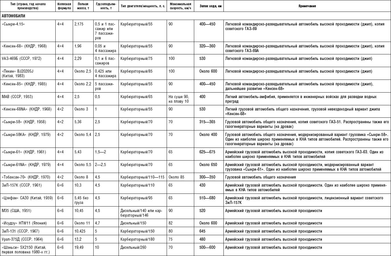 инструкция по материальной части и эксплуатации понтонно мостового парка пмп военное издательство мо ссср москва 1966г