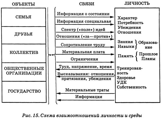 Справа помещена схема личности
