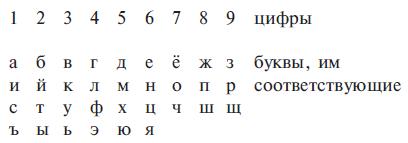 Код нумерологии 9