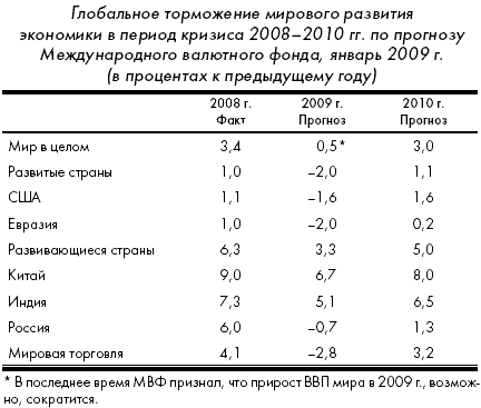 Кризис: беда и шанс для России