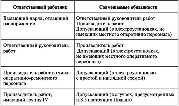2.2. Порядок организации работ