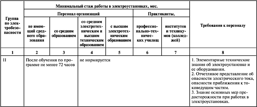 Минимальный стаж работы при переходе со 2 группы на 3 группу электробезопасности вопросы с ответами на группу электробезопасности скачать