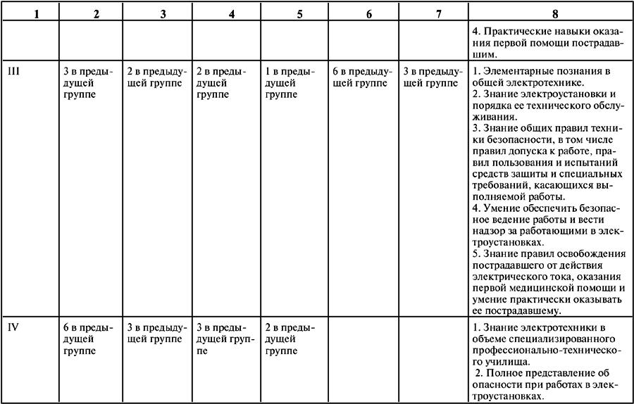 Порядок присвоения персоналу i группы по электробезопасности билеты по электробезопасности 2 группа с ответами для сварщика