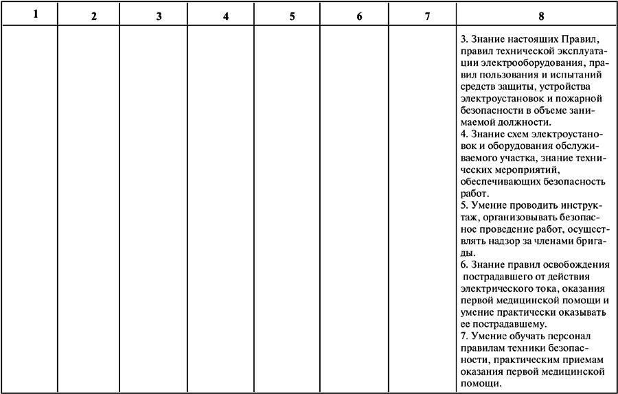 Правила электробезопасности электротехника ответы по билетам электробезопасности 4 группа