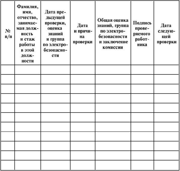 Инструкции по охране труда при эксплуатации воздушного компрессора