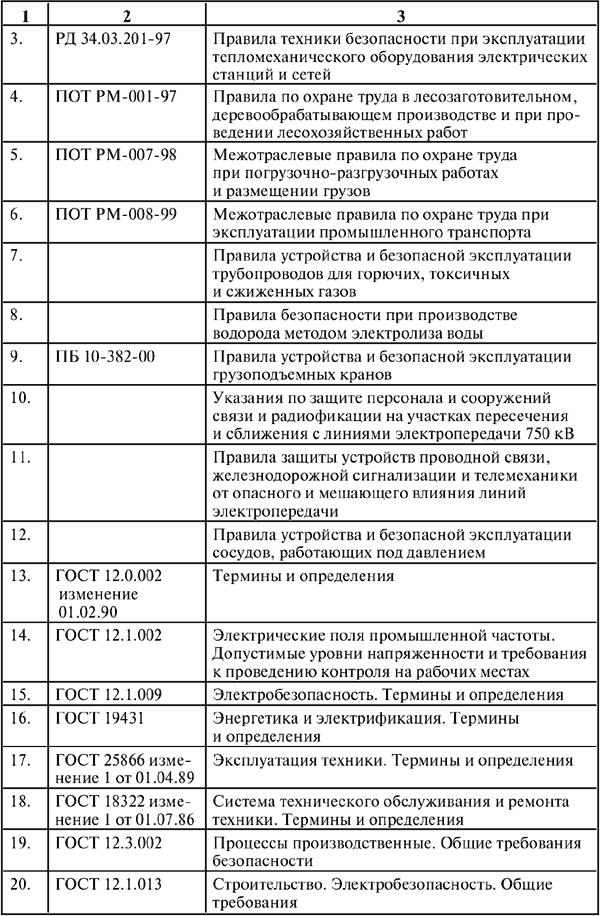 инструкция по охране труда для врача-психиатра - фото 5