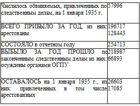 Право на репрессии: Внесудебные полномочия органов государственной безопасности (1918-1953)