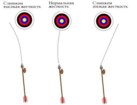 Как сделать стрельбу для лука 144