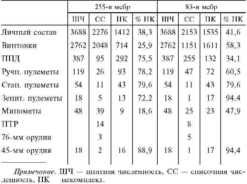 Вооруженных сил СССР.