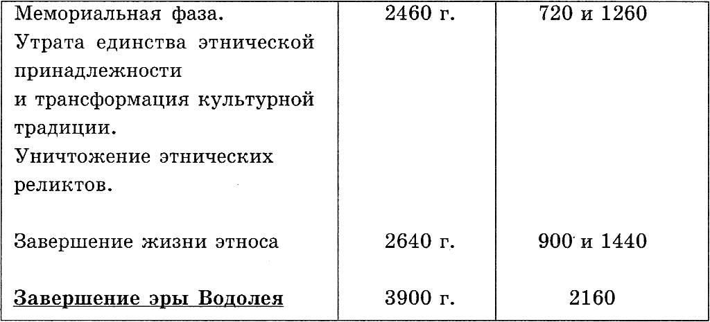 Книга: Тайна Санкт-Петербурга