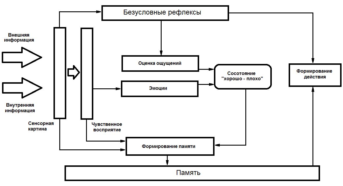 Предлагаемая схема