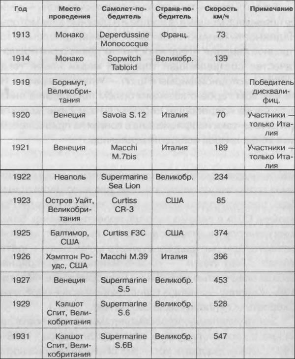 Великая война авиамоторов
