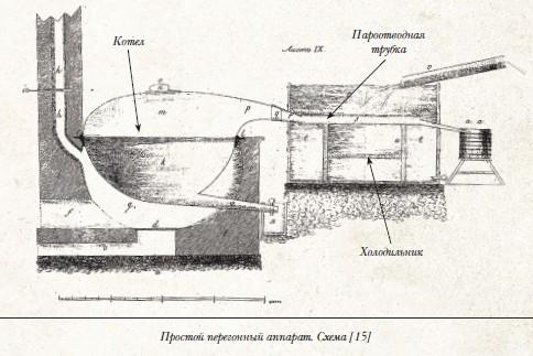 Книга: История русской водки