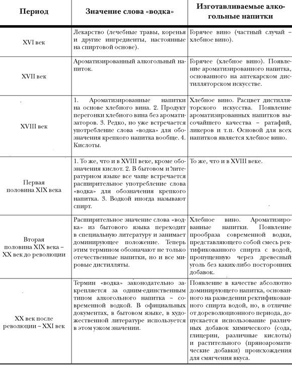 История русской водки от